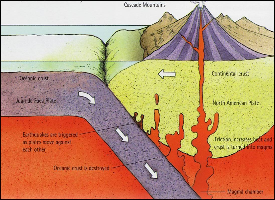Tectonic plates mount st helens tectonic plates pooptronica